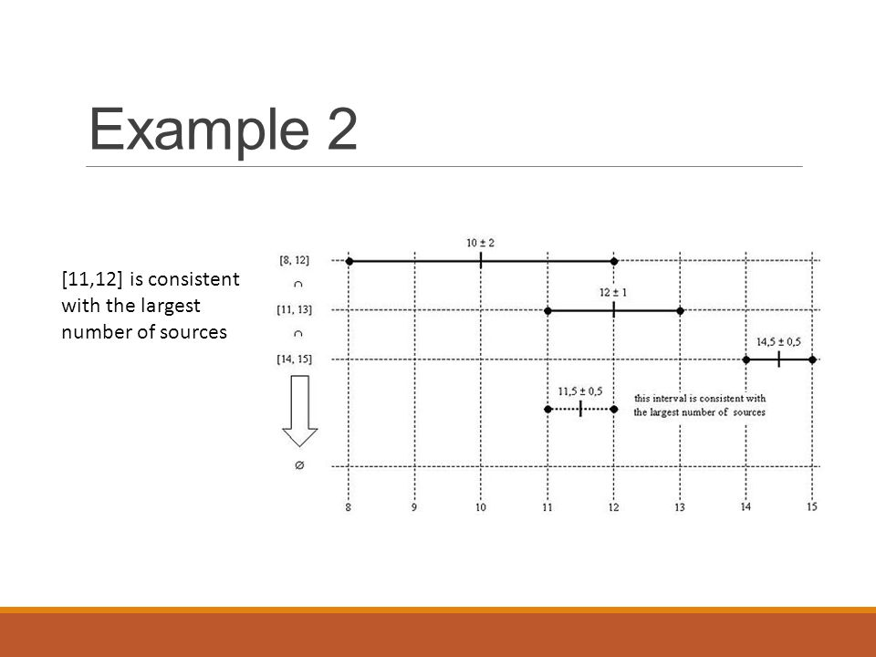 Example 2 [11,12] is consistent with the largest number of sources